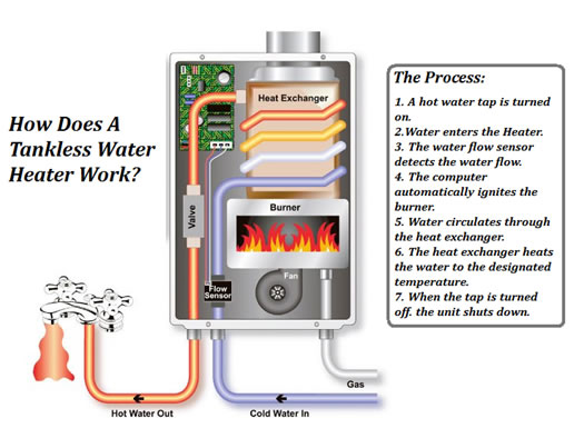 tankless water heater how it works